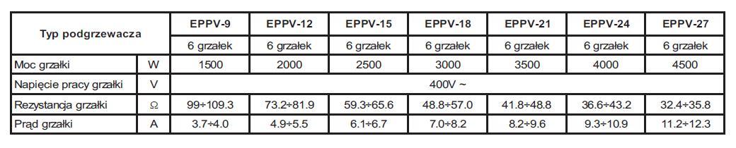 Tabela rezystancji grzałek EPPV